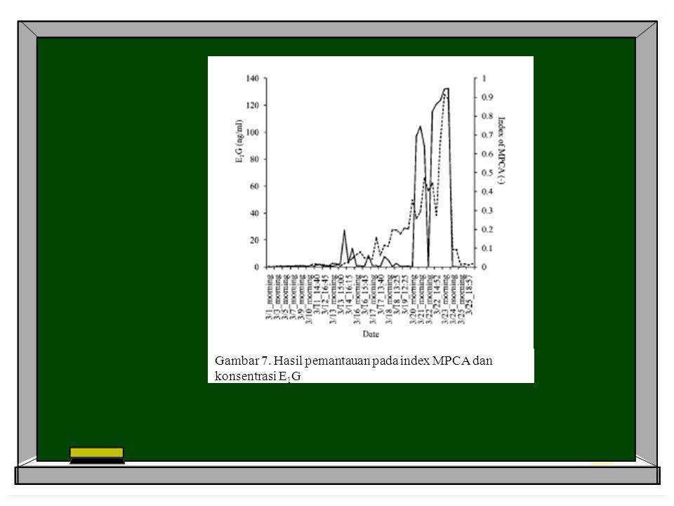 Gambar 7. Hasil pemantauan pada index MPCA dan konsentrasi E1G