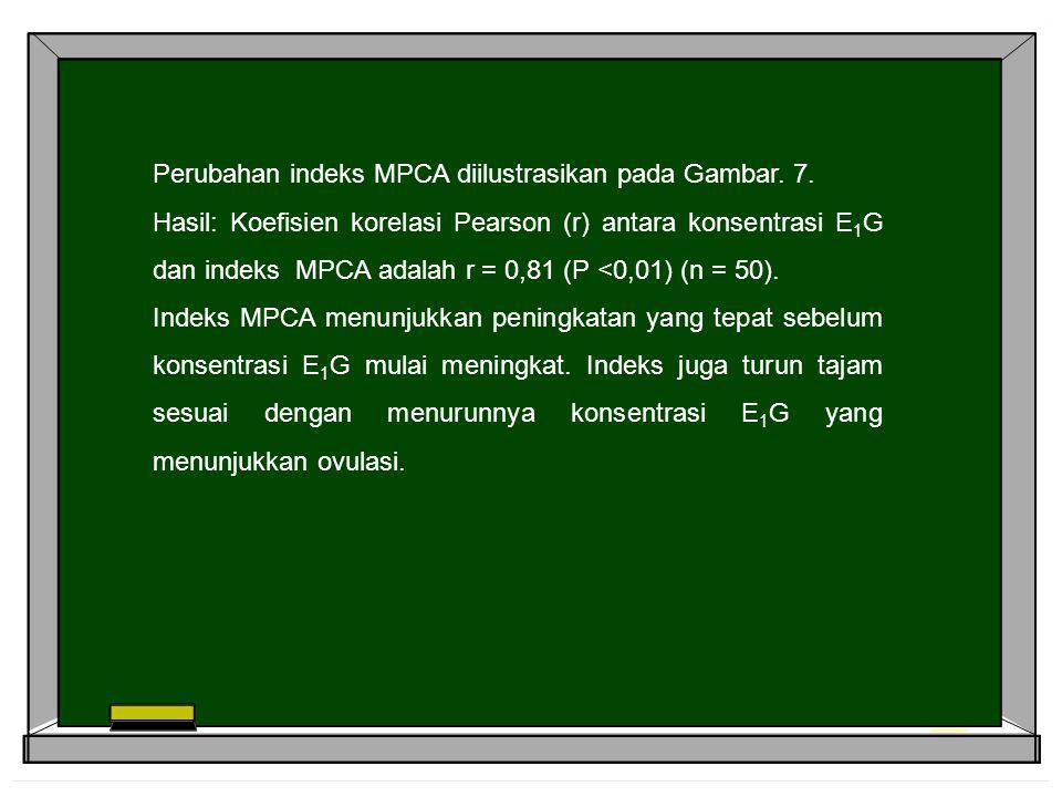 Perubahan indeks MPCA diilustrasikan pada Gambar. 7.