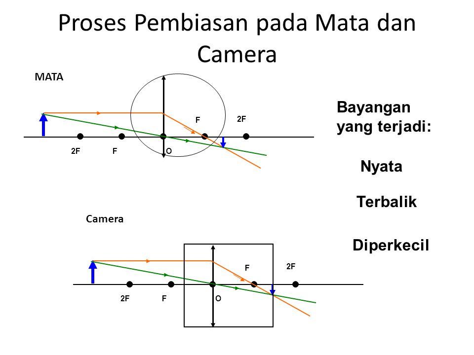Proses Pembiasan pada Mata dan Camera