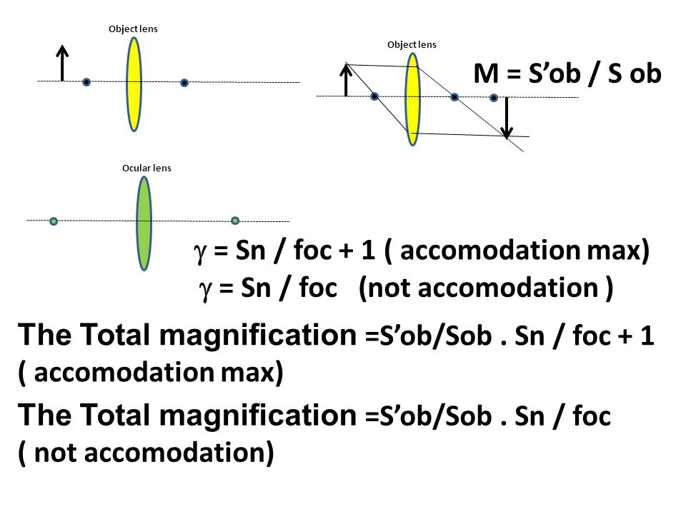 g = Sn / foc + 1 ( accomodation max) g = Sn / foc (not accomodation )