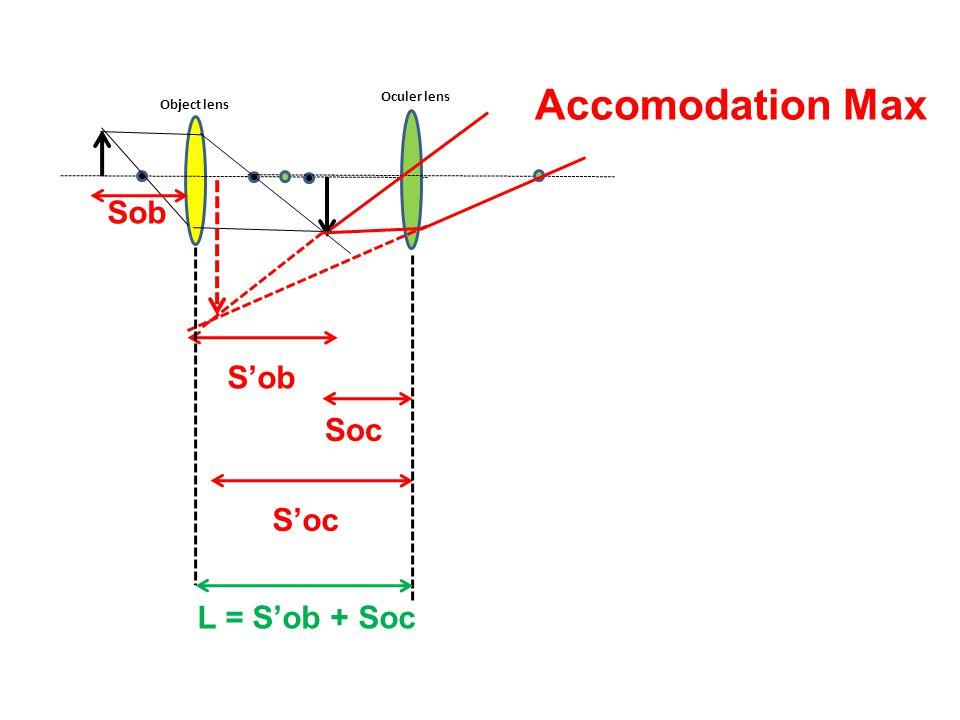 Accomodation Max Sob S'ob Soc S'oc L = S'ob + Soc Oculer lens