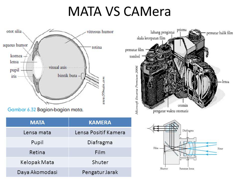 MATA VS CAMera MATA KAMERA Lensa mata Lensa Positif Kamera Pupil