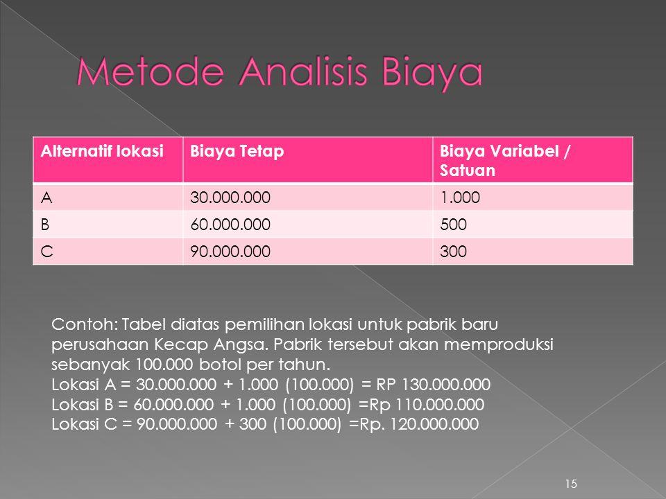 Metode Analisis Biaya Alternatif lokasi Biaya Tetap