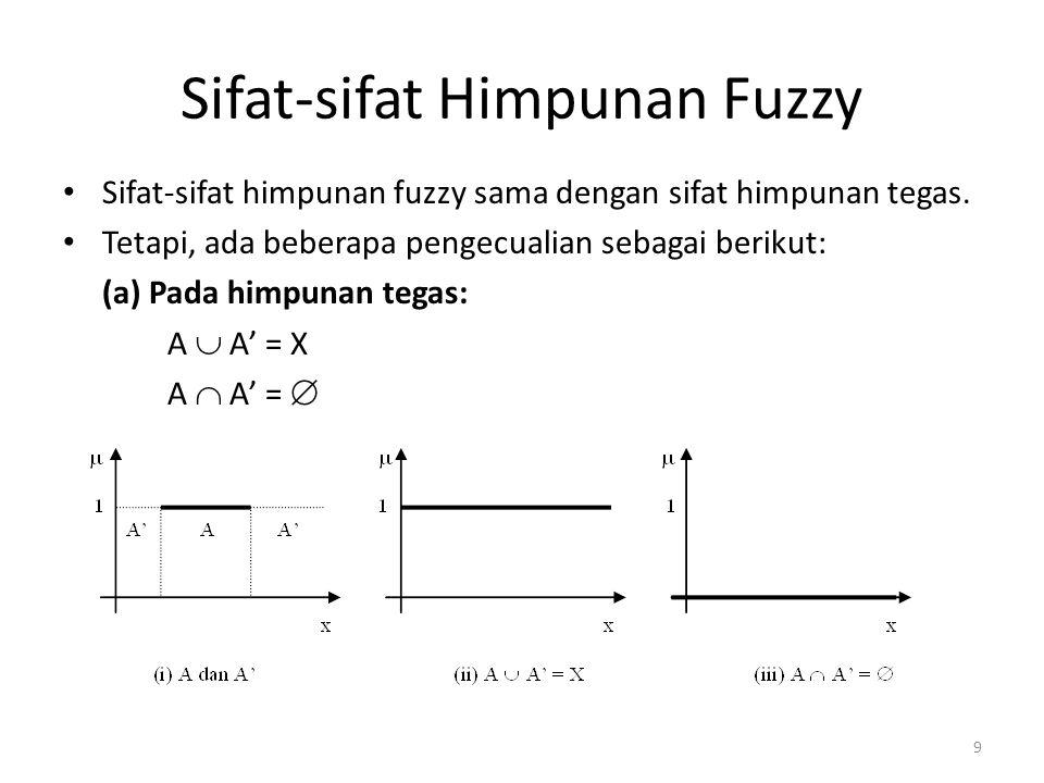 Sifat-sifat Himpunan Fuzzy