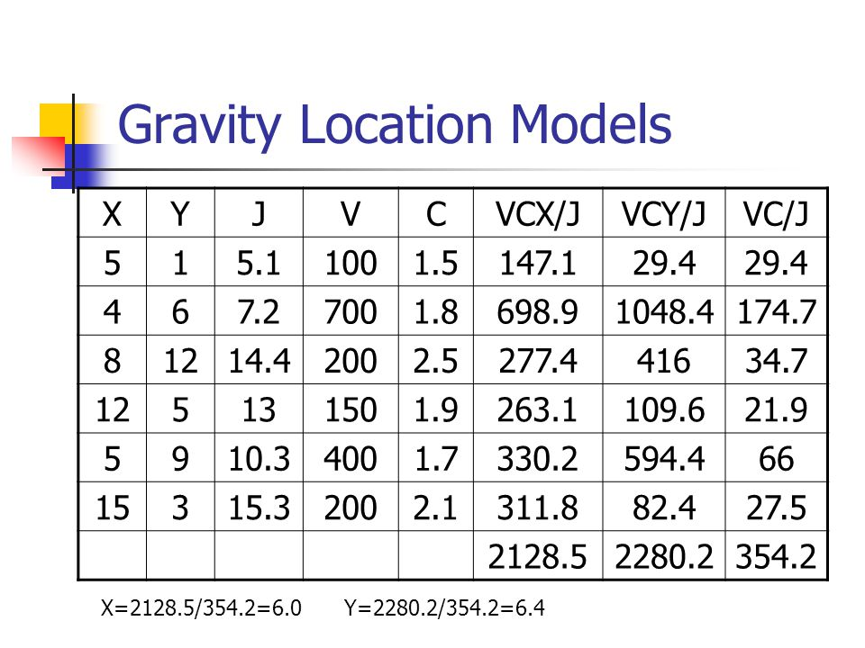 Gravity Location Models