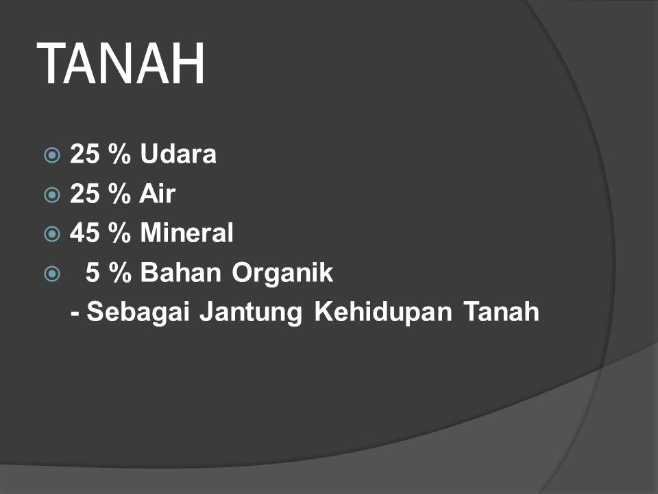 TANAH 25 % Udara 25 % Air 45 % Mineral 5 % Bahan Organik