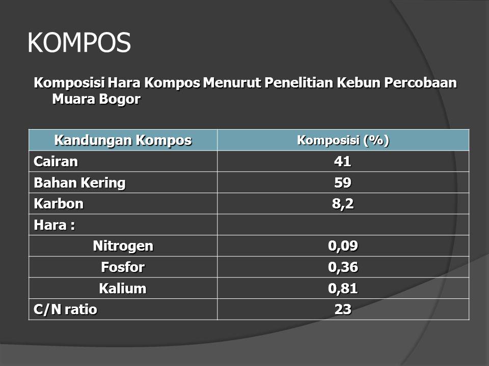 KOMPOS Komposisi Hara Kompos Menurut Penelitian Kebun Percobaan Muara Bogor. Kandungan Kompos. Komposisi (%)