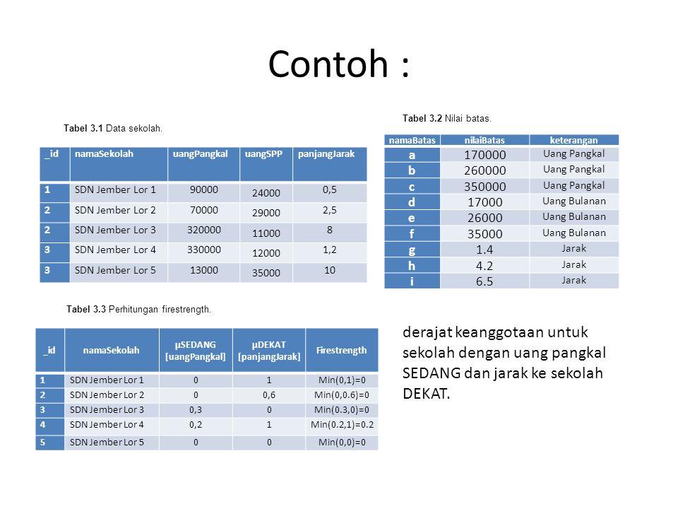 Contoh : Tabel 3.2 Nilai batas. Tabel 3.1 Data sekolah. namaBatas. nilaiBatas. keterangan. a. 170000.