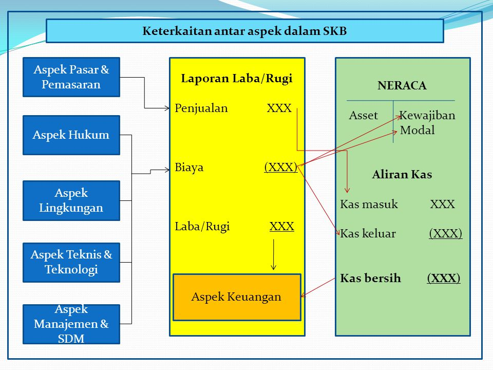 Keterkaitan antar aspek dalam SKB