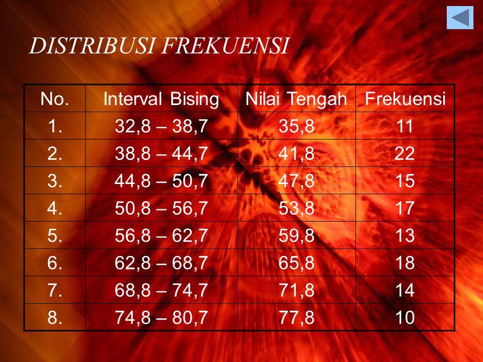 DISTRIBUSI FREKUENSI No. Interval Bising Nilai Tengah Frekuensi 1.