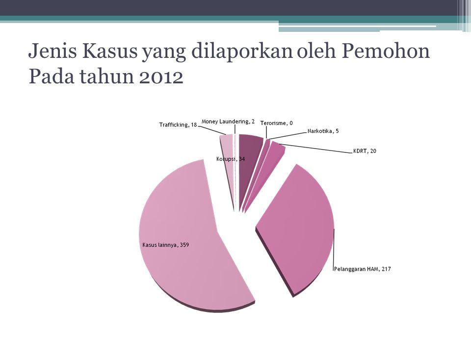 Jenis Kasus yang dilaporkan oleh Pemohon Pada tahun 2012