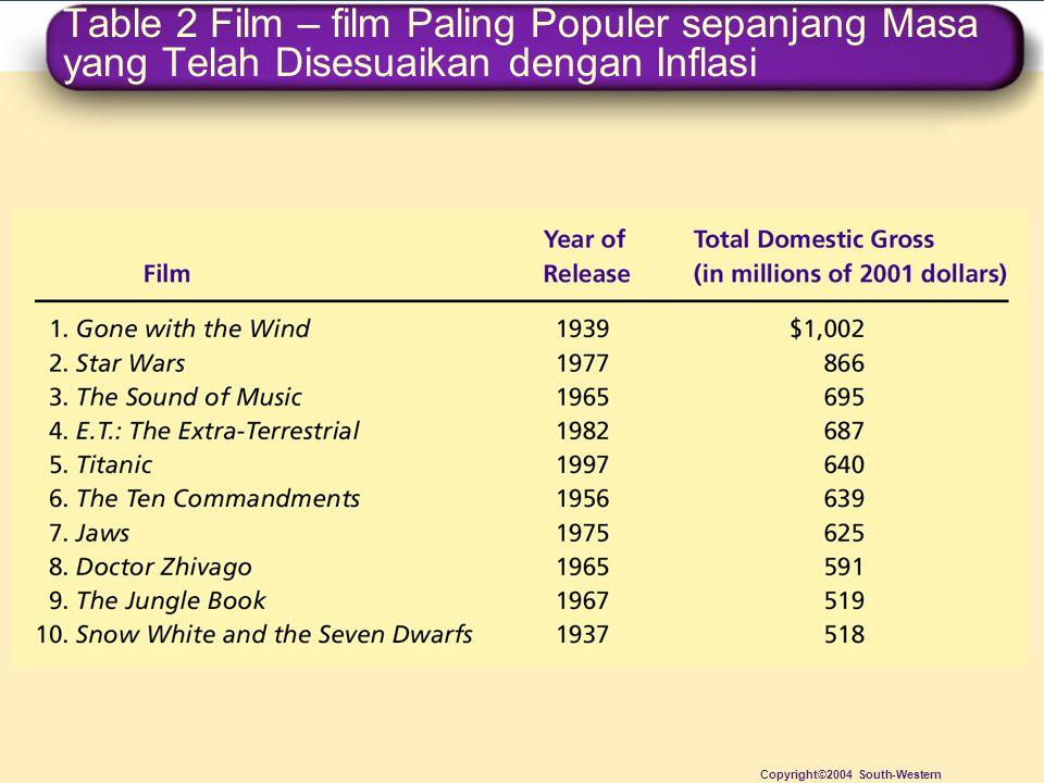 Table 2 Film – film Paling Populer sepanjang Masa yang Telah Disesuaikan dengan Inflasi