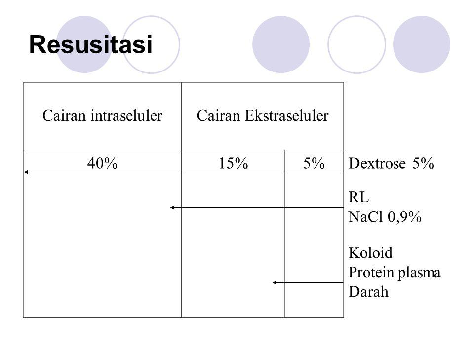 Resusitasi Cairan intraseluler Cairan Ekstraseluler 40% 15% 5%