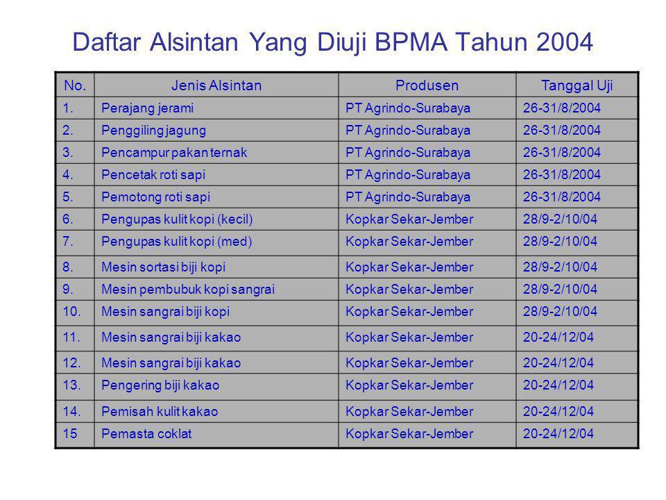 Daftar Alsintan Yang Diuji BPMA Tahun 2004