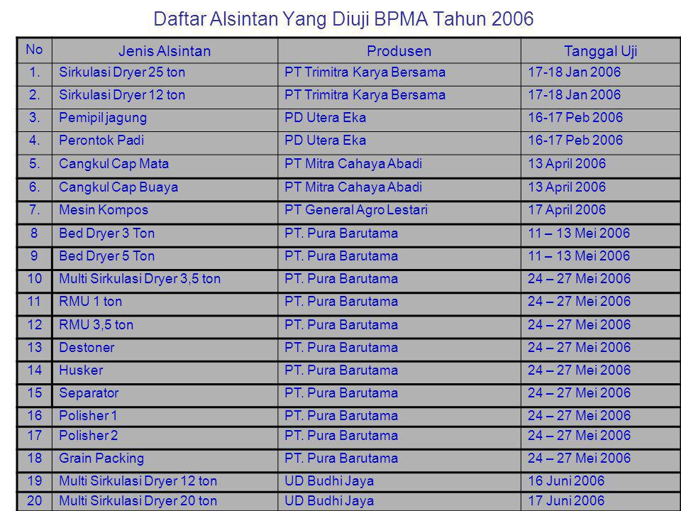Daftar Alsintan Yang Diuji BPMA Tahun 2006