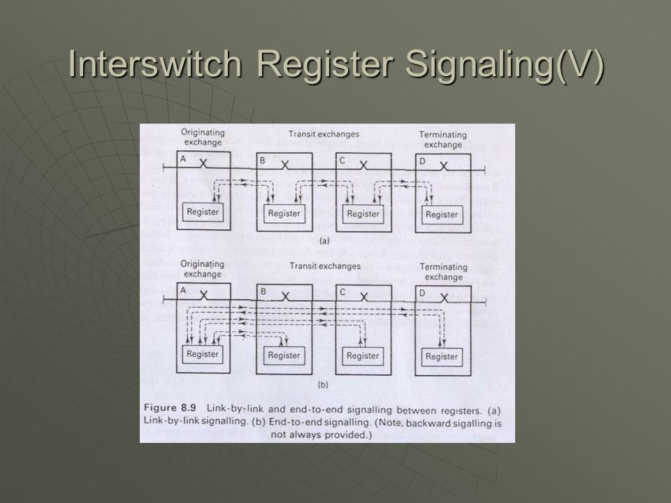 Interswitch Register Signaling(V)