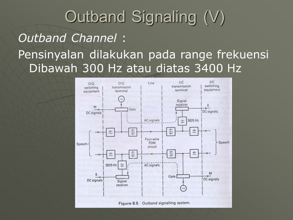 Outband Signaling (V) Outband Channel :