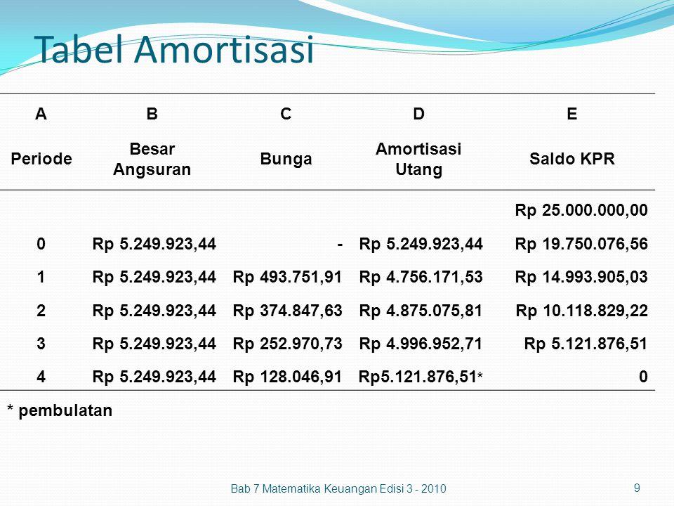 Tabel Amortisasi A B C D E Periode Besar Angsuran Bunga