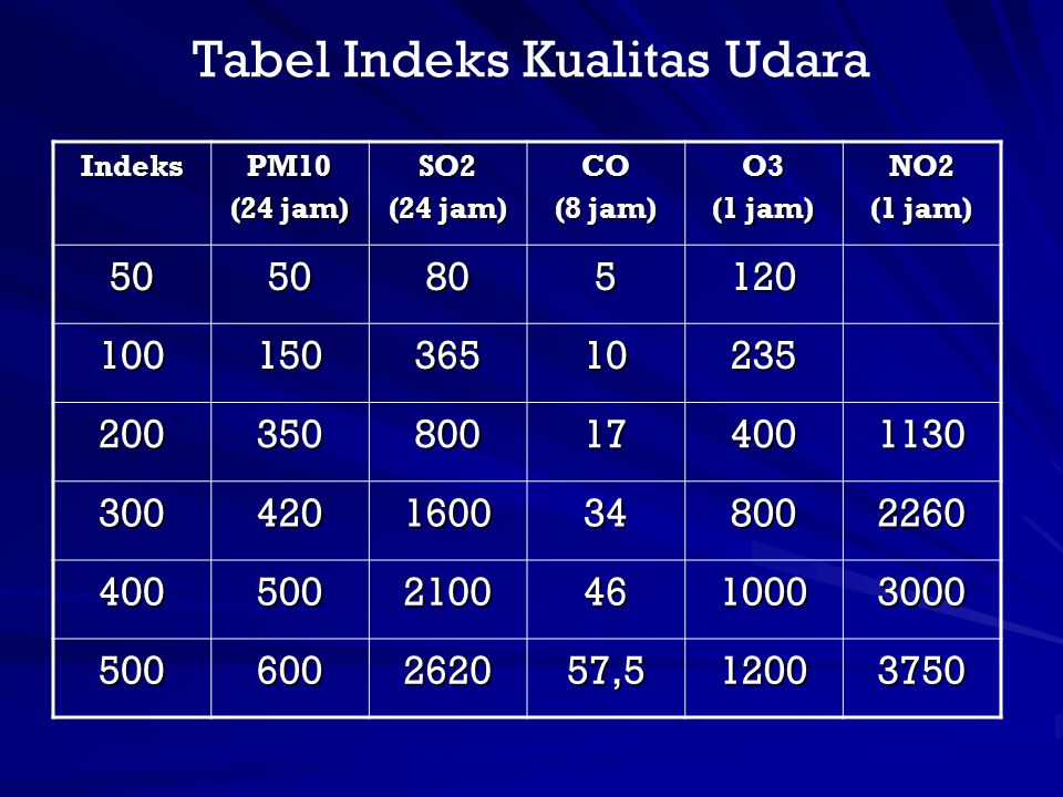 Tabel Indeks Kualitas Udara