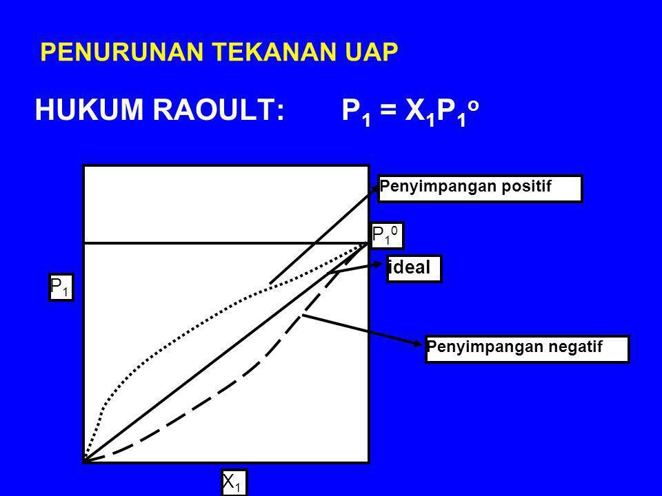 HUKUM RAOULT: P1 = X1P1o PENURUNAN TEKANAN UAP P10 ideal P1 X1