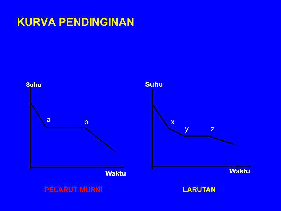 KURVA PENDINGINAN Suhu a b x y z Waktu Waktu PELARUT MURNI LARUTAN