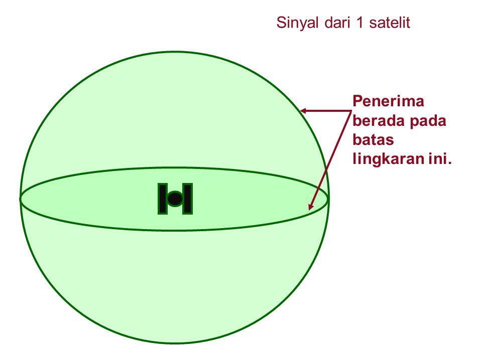 Sinyal dari 1 satelit Penerima berada pada batas lingkaran ini.
