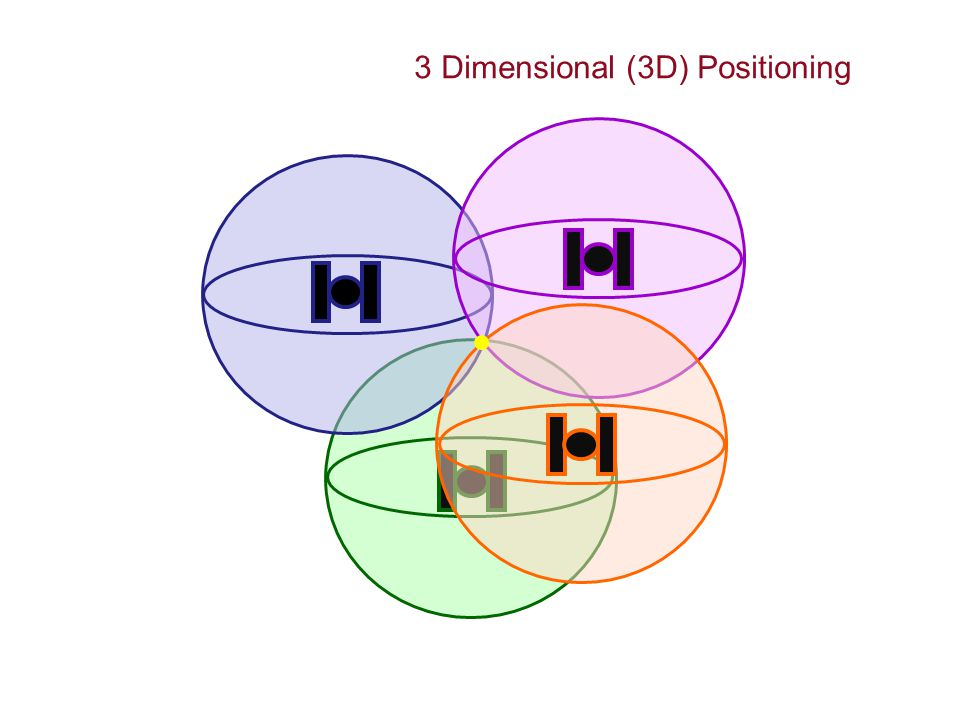 3 Dimensional (3D) Positioning