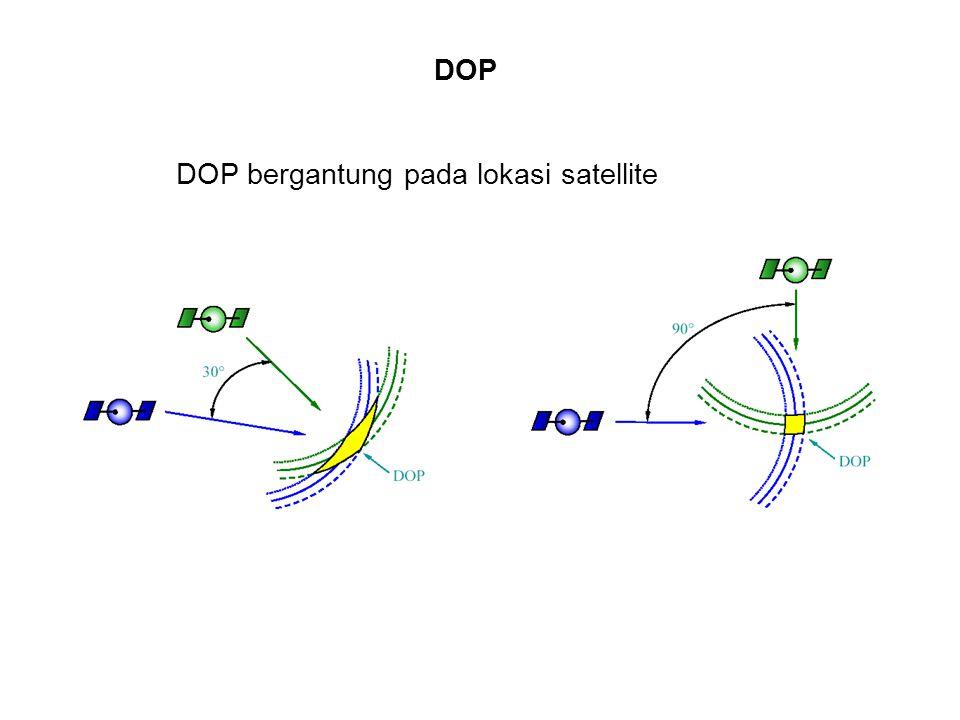 DOP DOP bergantung pada lokasi satellite