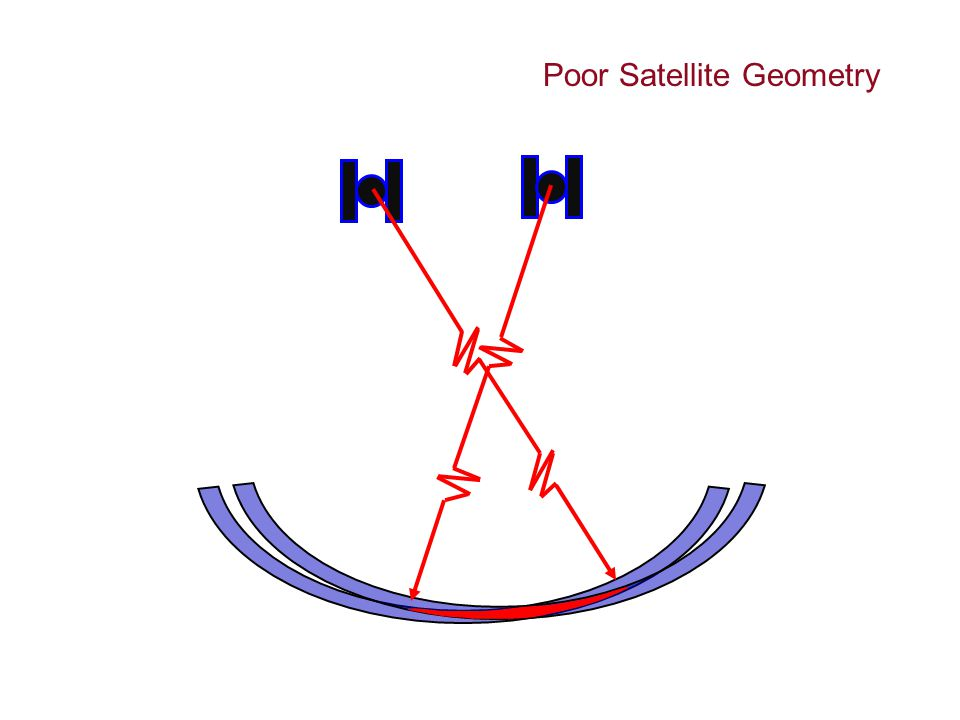 Poor Satellite Geometry