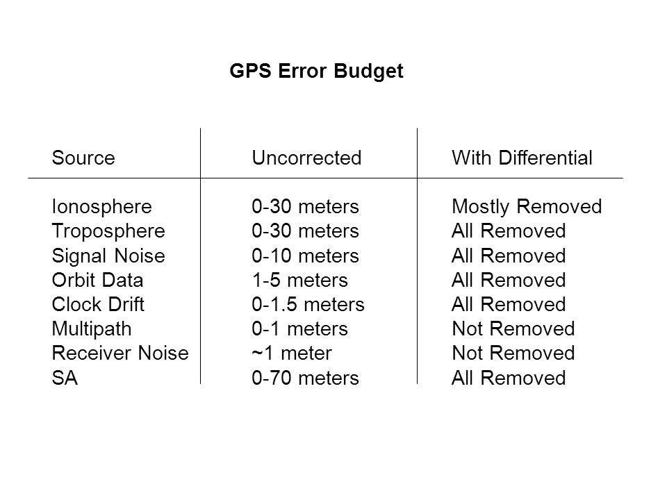 GPS Error Budget Source Uncorrected With Differential. Ionosphere 0-30 meters Mostly Removed.