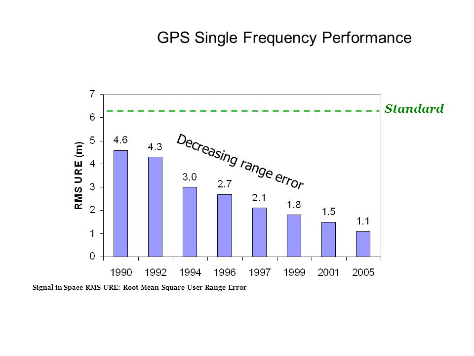 GPS Single Frequency Performance