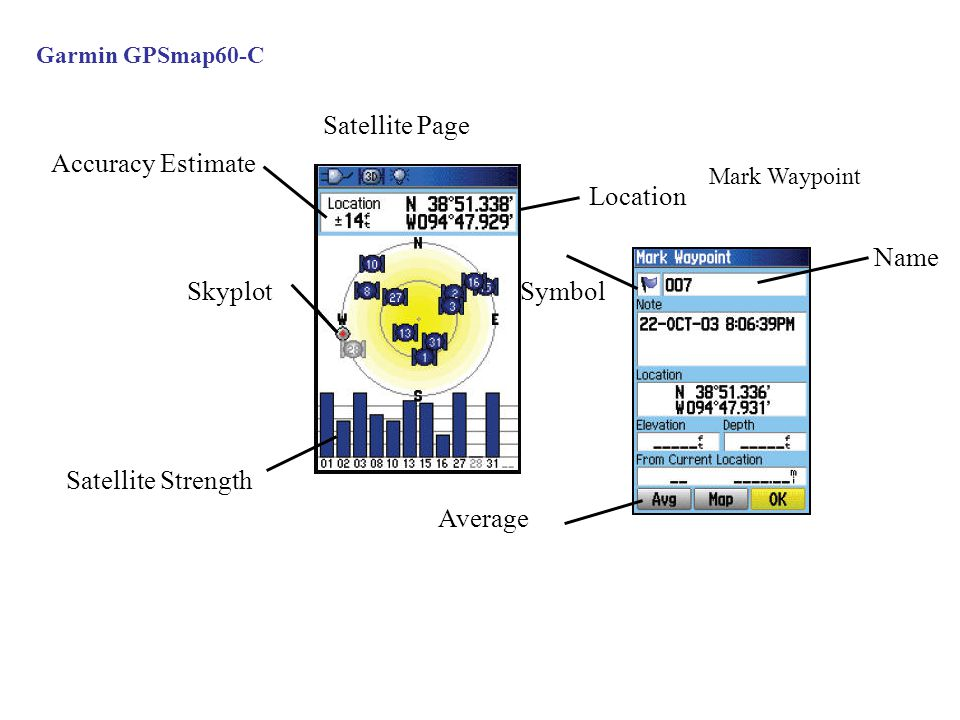 Satellite Page Accuracy Estimate Location Name Skyplot Symbol