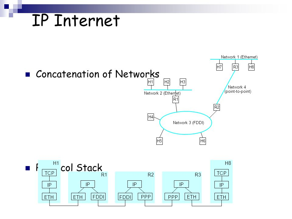 IP Internet Concatenation of Networks Protocol Stack R1 ETH FDDI IP