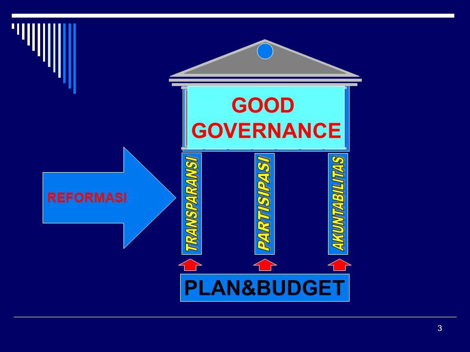 AKUNTABILITAS TRANSPARANSI PARTISIPASI GOOD GOVERNANCE PLAN&BUDGET