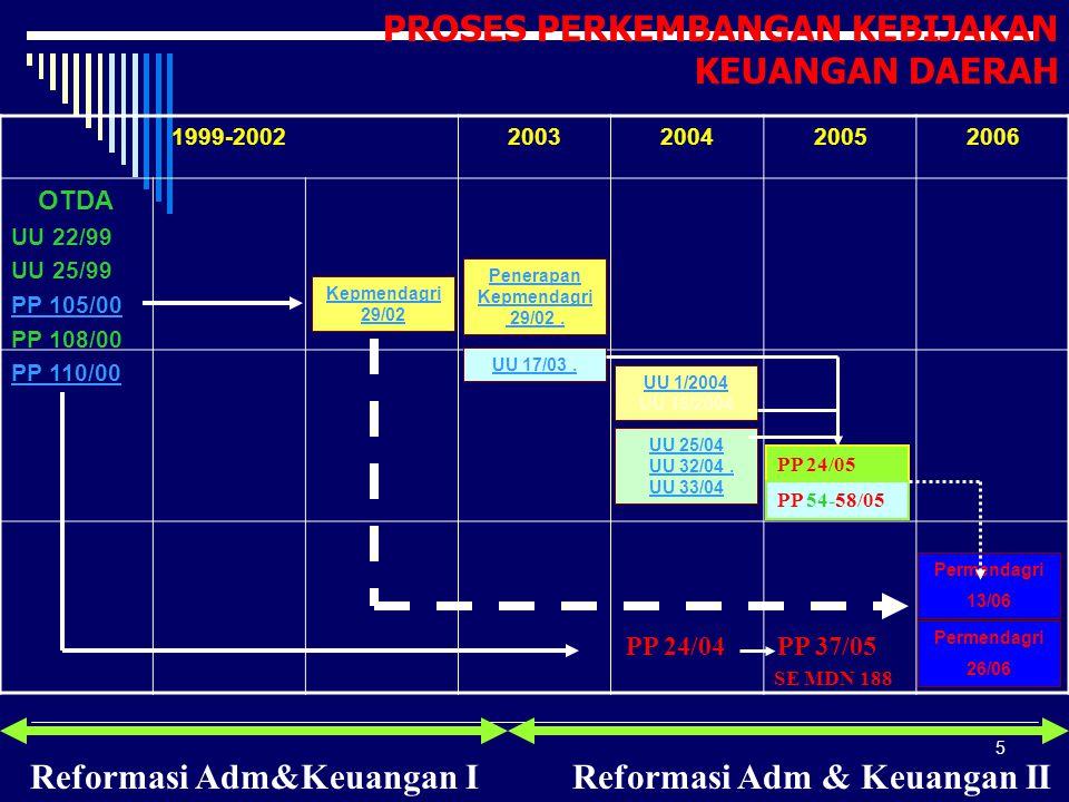 Reformasi Adm&Keuangan I Reformasi Adm & Keuangan II