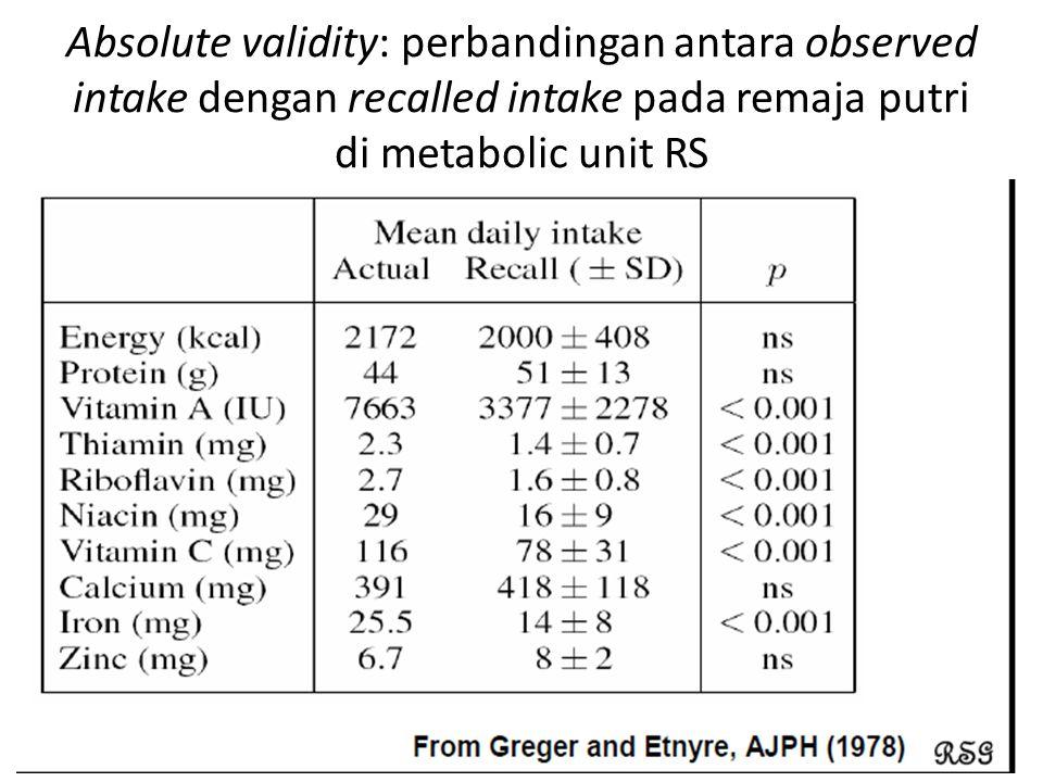 Absolute validity: perbandingan antara observed intake dengan recalled intake pada remaja putri di metabolic unit RS