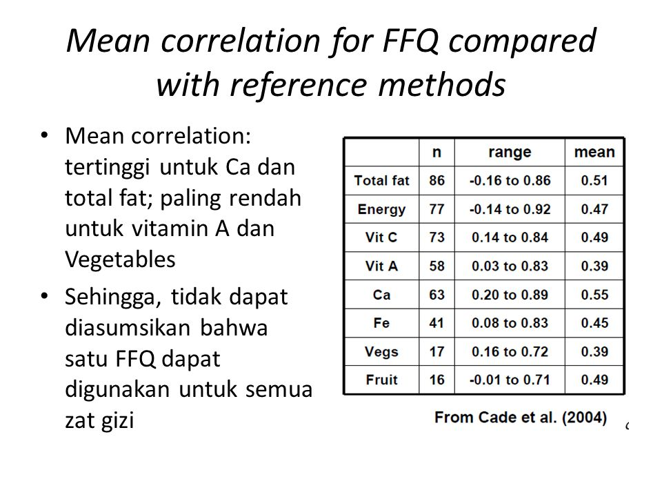 Mean correlation for FFQ compared with reference methods