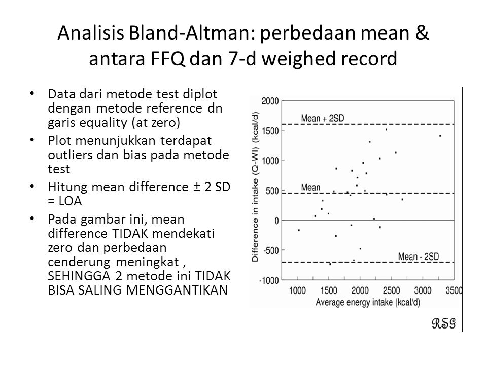Analisis Bland-Altman: perbedaan mean & antara FFQ dan 7-d weighed record