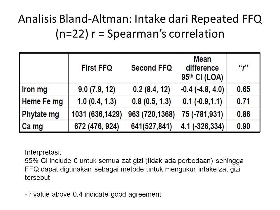 Analisis Bland-Altman: Intake dari Repeated FFQ (n=22) r = Spearman's correlation