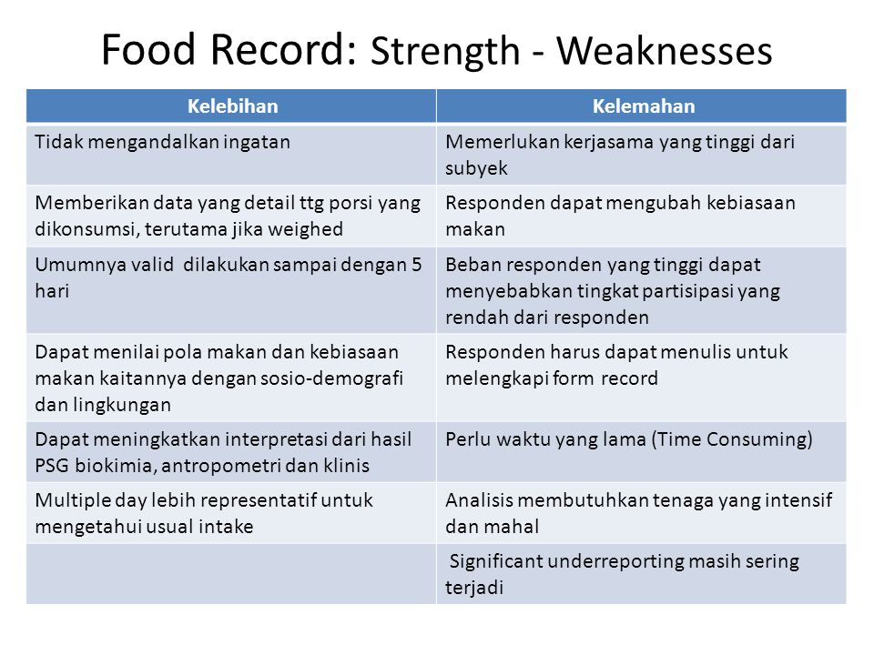 Food Record: Strength - Weaknesses
