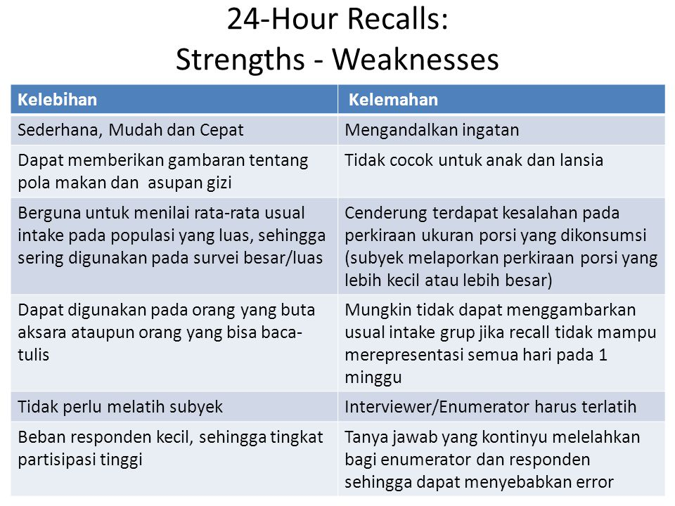 24-Hour Recalls: Strengths - Weaknesses