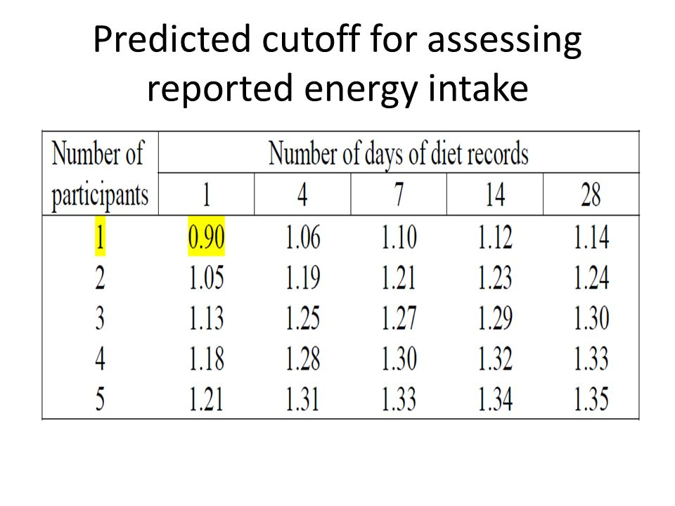 Predicted cutoff for assessing reported energy intake
