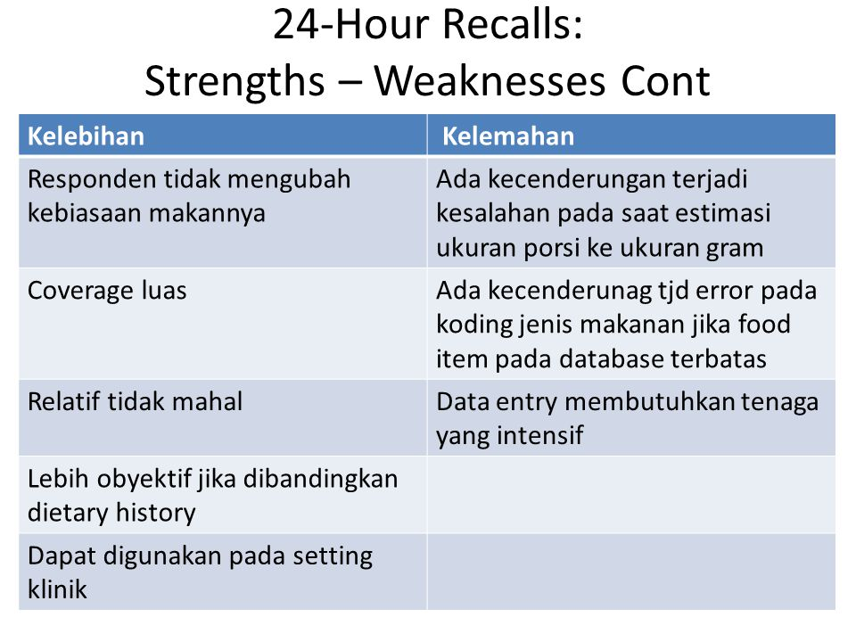 24-Hour Recalls: Strengths – Weaknesses Cont