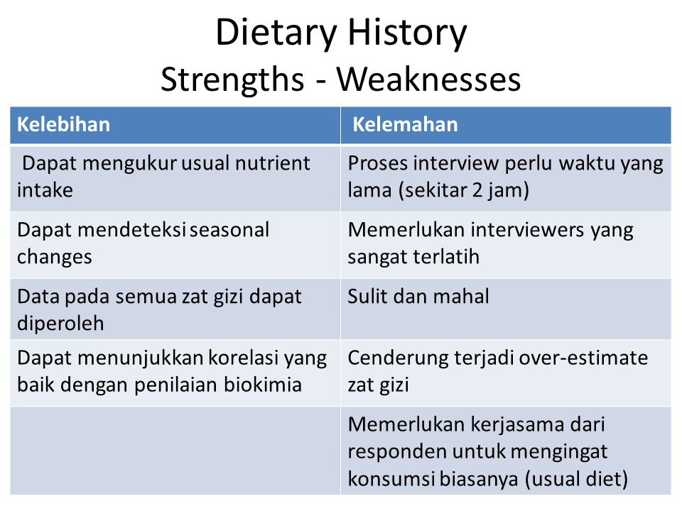 Dietary History Strengths - Weaknesses