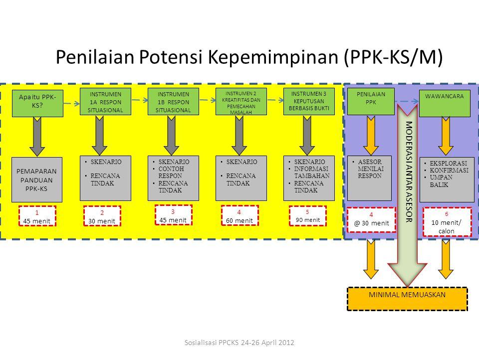 Penilaian Potensi Kepemimpinan (PPK-KS/M)