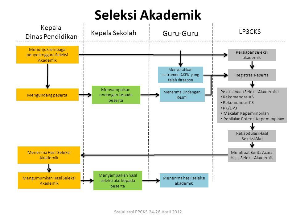 Seleksi Akademik Guru-Guru Kepala Dinas Pendidikan LP3CKS