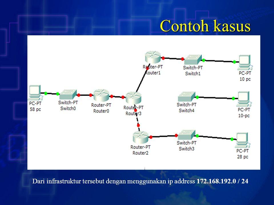 Contoh kasus Dari infrastruktur tersebut dengan menggunakan ip address 172.168.192.0 / 24