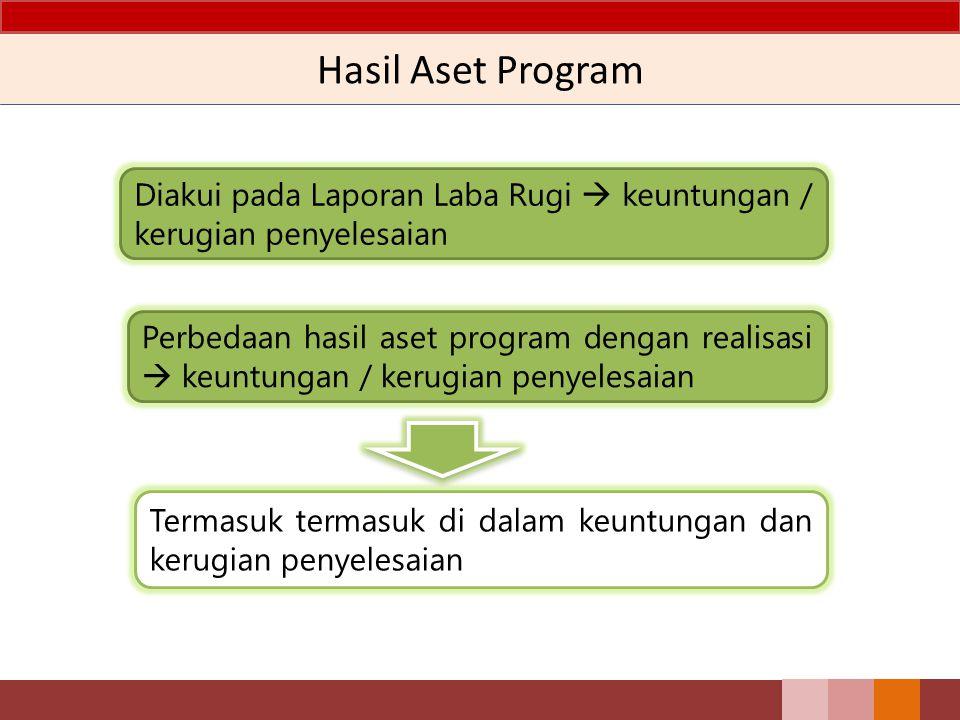 Hasil Aset Program Diakui pada Laporan Laba Rugi  keuntungan / kerugian penyelesaian.