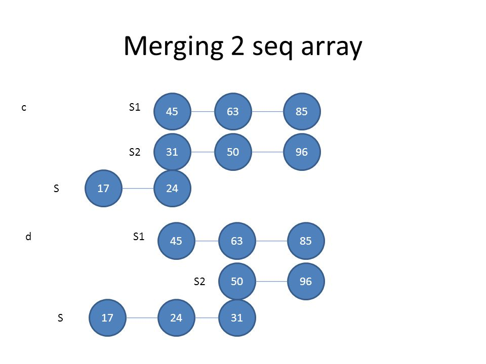 Merging 2 seq array 45 63 85 c S1 31 50 96 S2 17 24 S 45 63 85 d S1 50