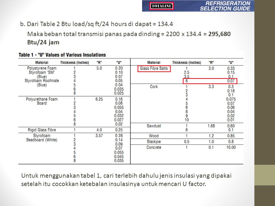 b. Dari Table 2 Btu load/sq ft/24 hours di dapat = 134